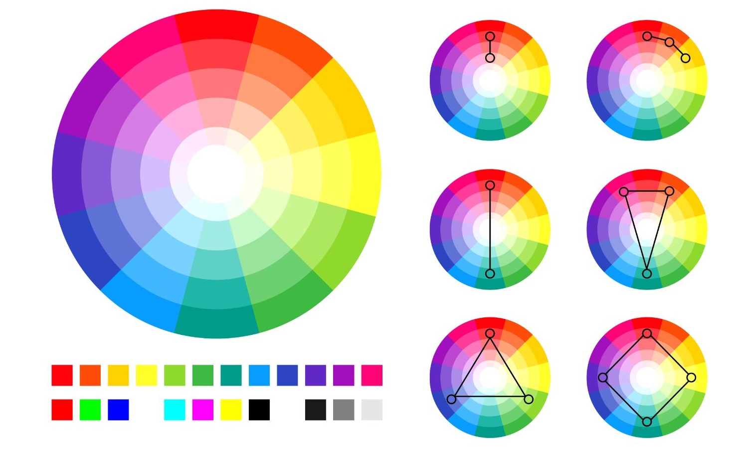 Ukážka farebného kolesa a vzájomných vzťahov medzi farbami